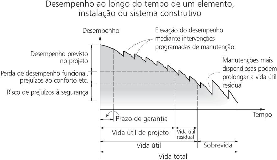 Gráfico de Desempenho